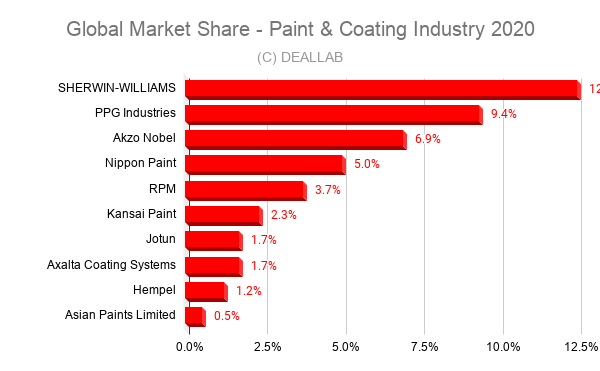 Global Market Share - Paint & Coating Industry 2020