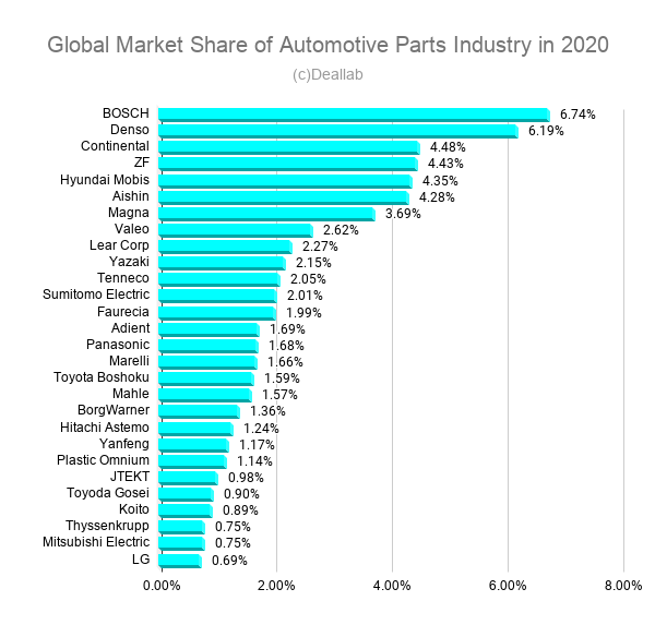 Global Market Share of Automotive Parts Industry in 2020