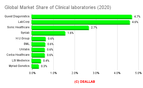 Global Market Share of Clinical laboratories (2020)