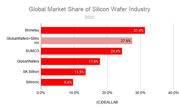 Global Market Share of Silicon Wafer Industry