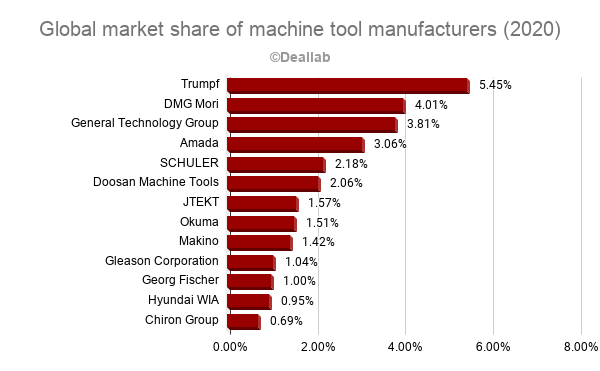 Global market share of machine tool manufacturers (2020)