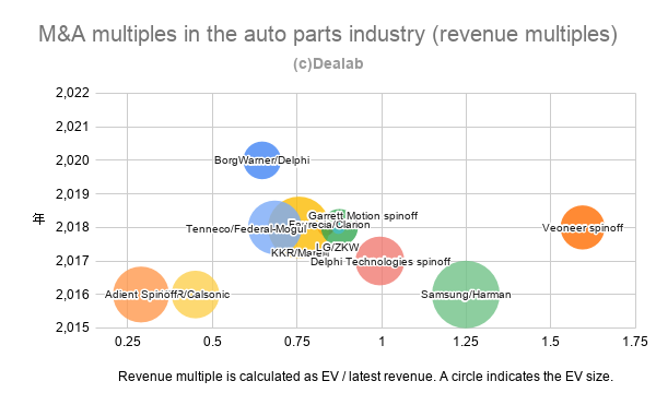 M&A multiples in the auto parts industry (revenue multiples)
