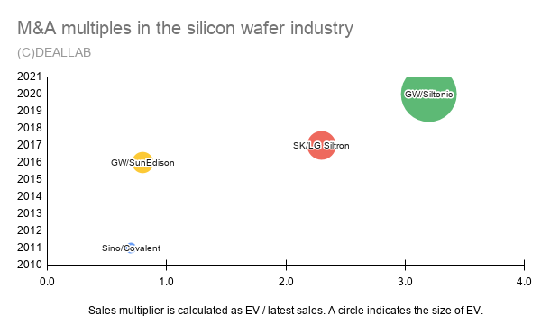 M&A multiples in the silicon wafer industry