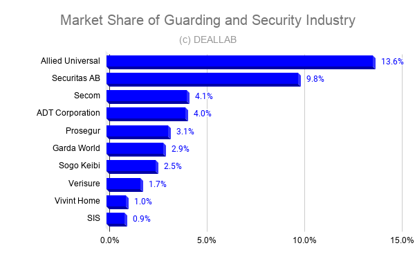 Market Share of Guarding and Security Industry