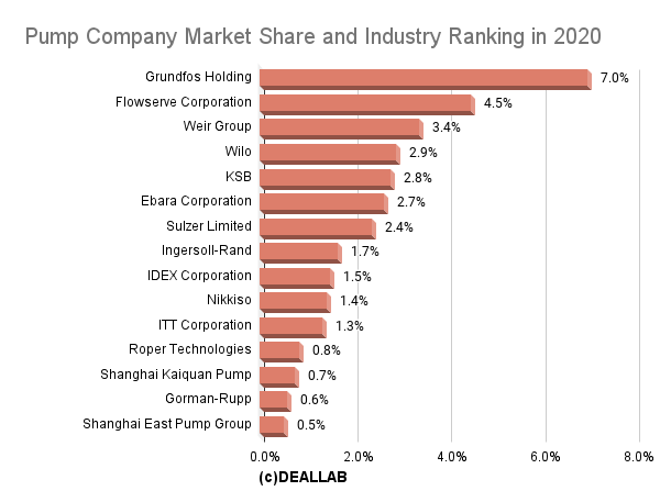 Pump Company Market Share and Industry Ranking in 2020