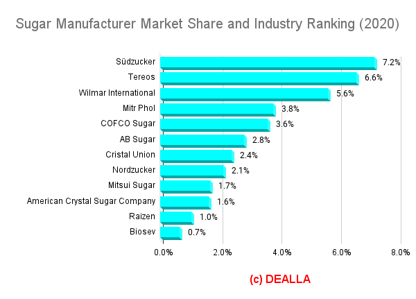 Sugar Manufacturer Market Share and Industry Ranking (2020)