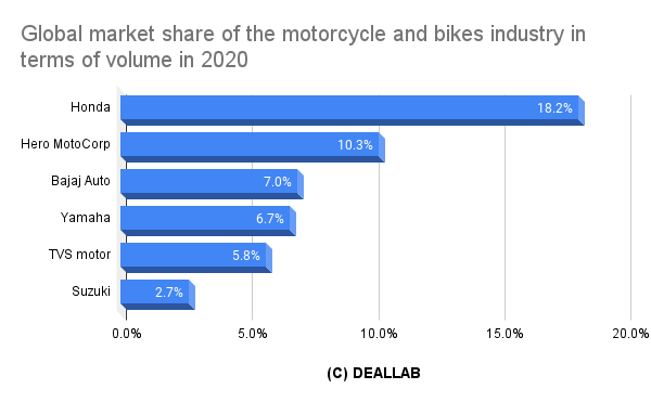 Global market share of the motorcycle and bikes industry in terms of volume in 2020