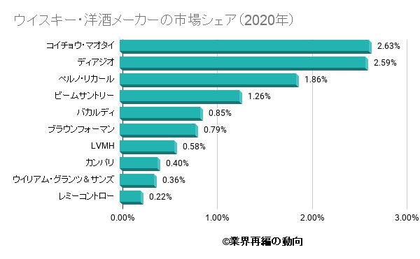 ウイスキー・洋酒メーカーの市場シェア(2020年)