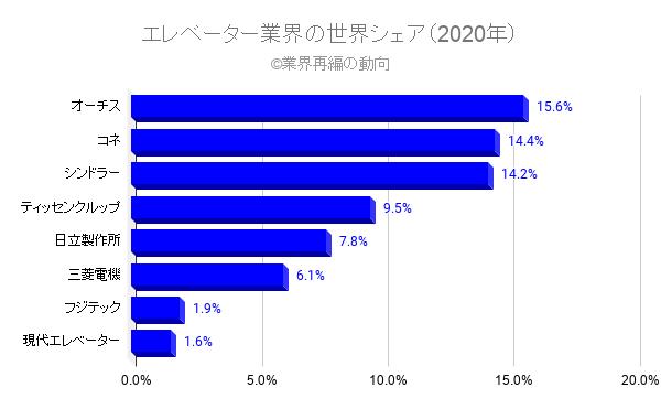 エレベーター業界の世界シェア(2020年)