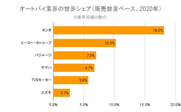 オートバイ業界の世界シェア(販売数量ベース、2020年)