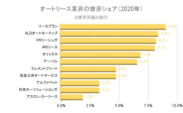 オートリース業界の世界シェア(2020年)