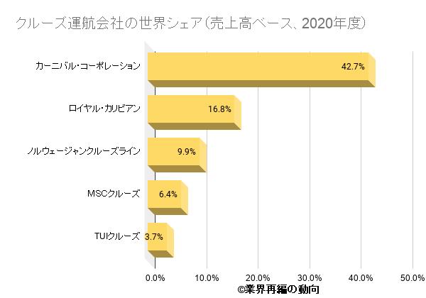 クルーズ運航会社の世界シェア(売上高ベース、2020年度)