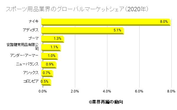 スポーツ用品業界のグローバルマーケットシェア(2020年)