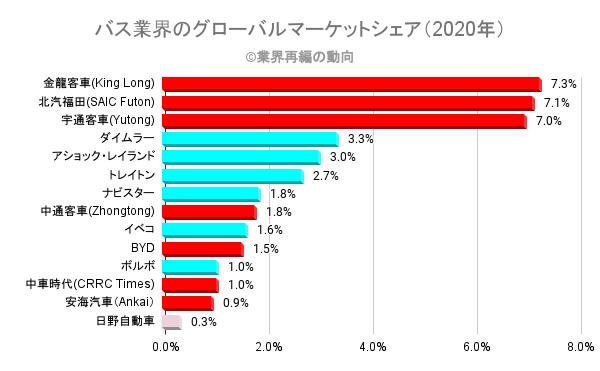 バス業界のグローバルマーケットシェア(2020年)