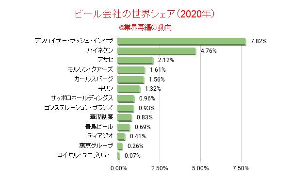 ビール会社の世界シェア(2020年)
