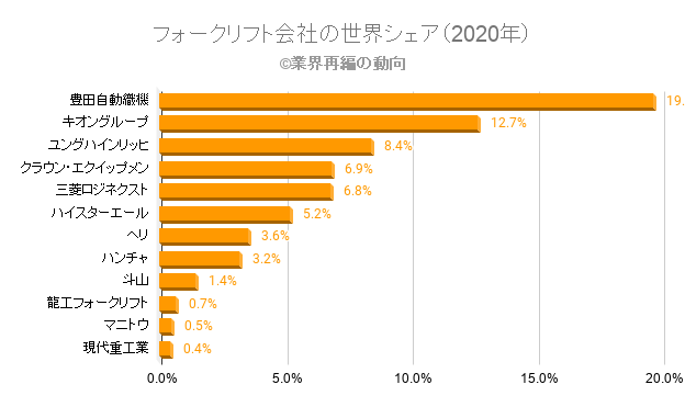 フォークリフト会社の世界シェア(2020年)