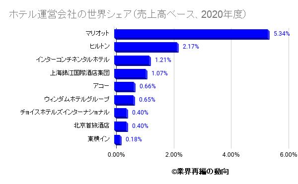 ホテル運営会社の世界シェア(売上高ベース、2020年度)