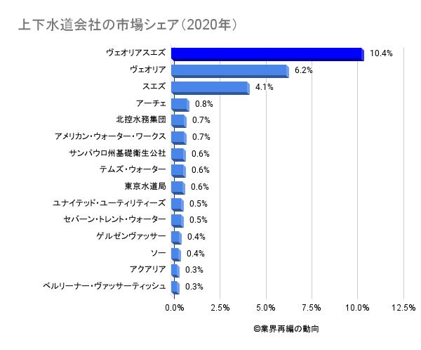 上下水道会社の市場シェア(2020年)
