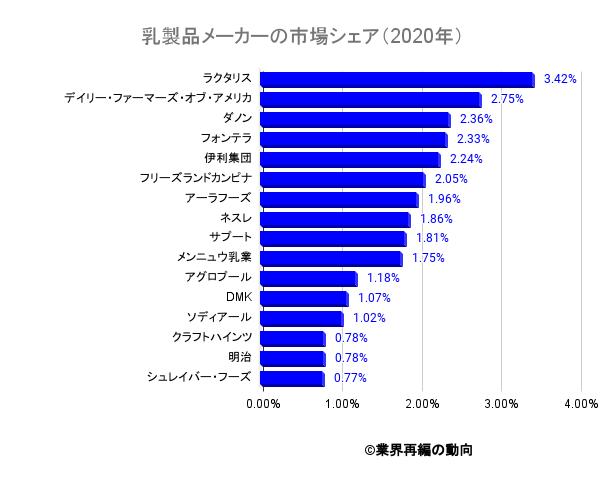 乳製品メーカーの市場シェア(2020年)