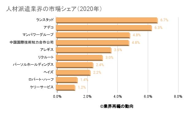 人材派遣業界の市場シェア(2020年)