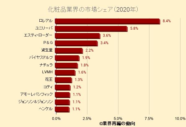 化粧品業界の市場シェア(2020年)
