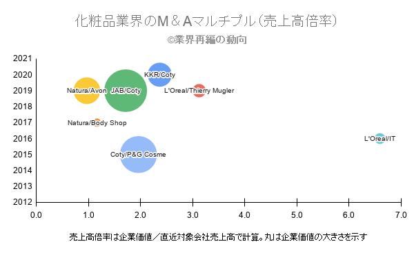 化粧品業界のM&Aマルチプル(売上高倍率)