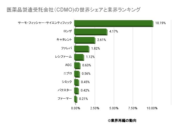 医薬品製造受託会社(CDMO)の世界シェアと業界ランキング