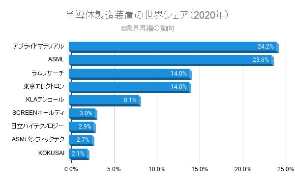 半導体製造装置の世界シェア(2020年)