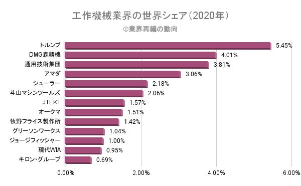 工作機械業界の世界シェア(2020年)