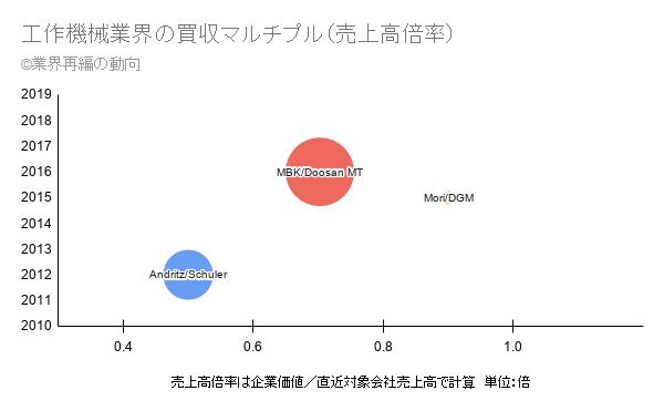 工作機械業界の買収マルチプル(売上高倍率)