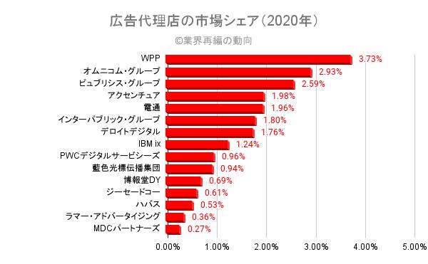 広告代理店の市場シェア(2020年)