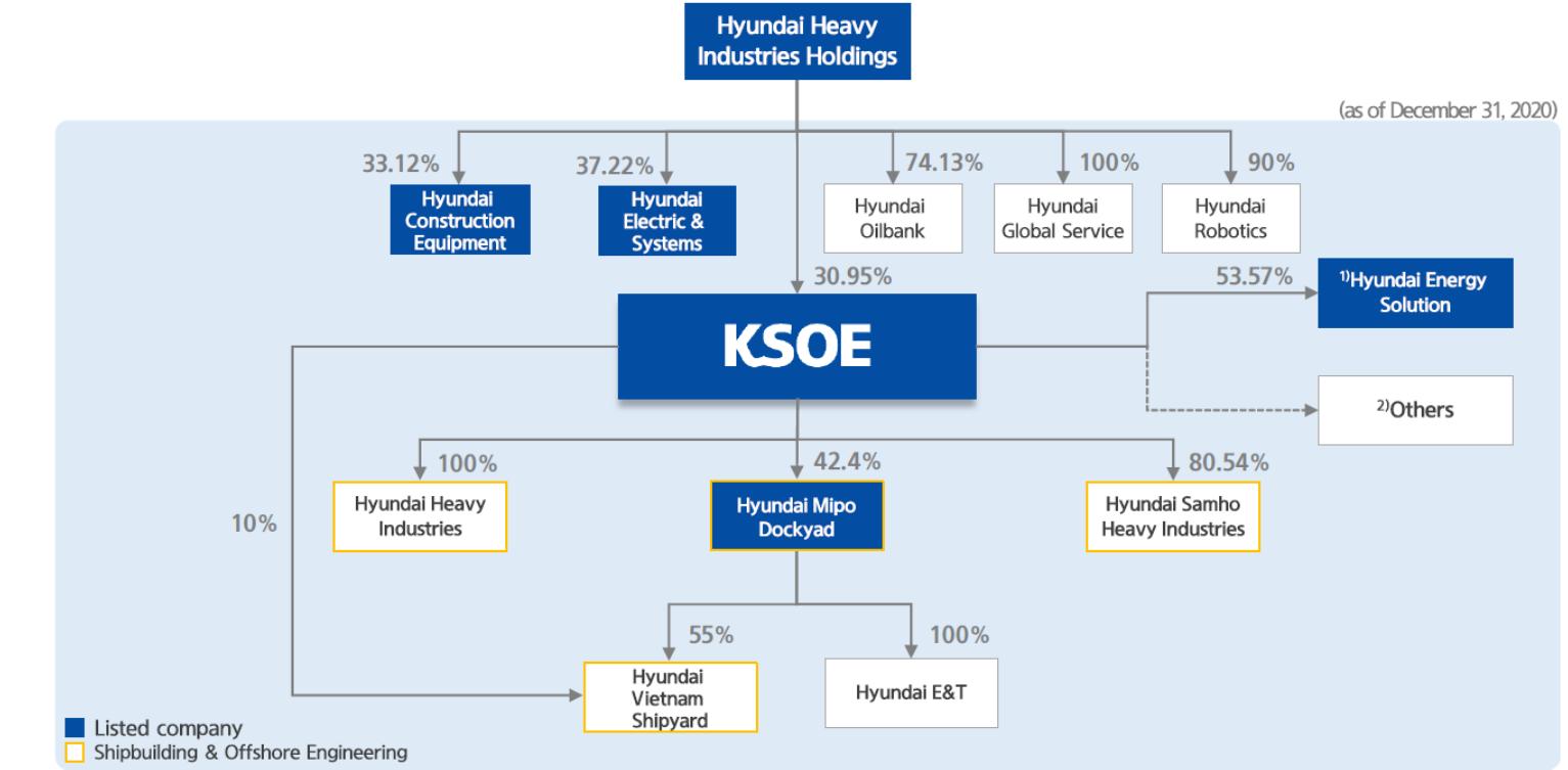 現代重工業グループ図