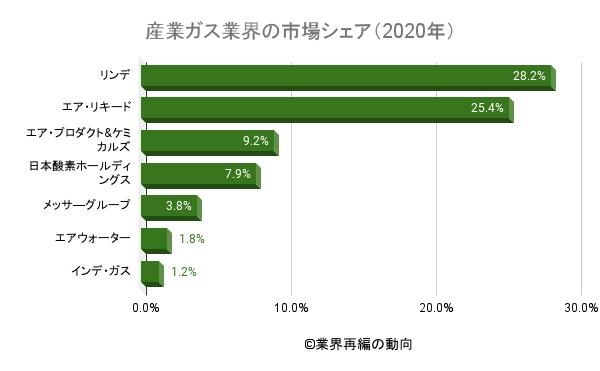 産業ガス業界の市場シェア(2020年)