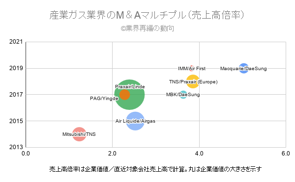 産業ガス業界のM&Aマルチプル(売上高倍率)