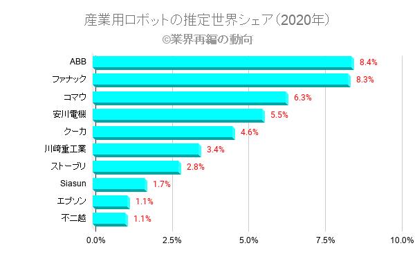 産業用ロボットの推定世界シェア(2020年)
