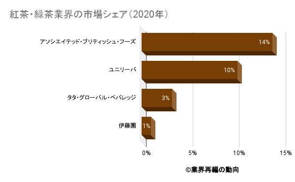 紅茶・緑茶業界の市場シェア(2020年)