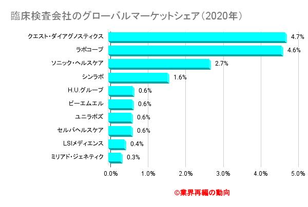 臨床検査会社のグローバルマーケットシェア(2020年)