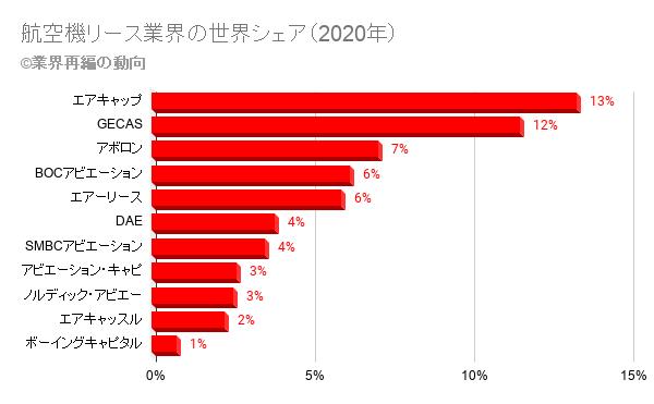 航空機リース業界の世界シェア(2020年)