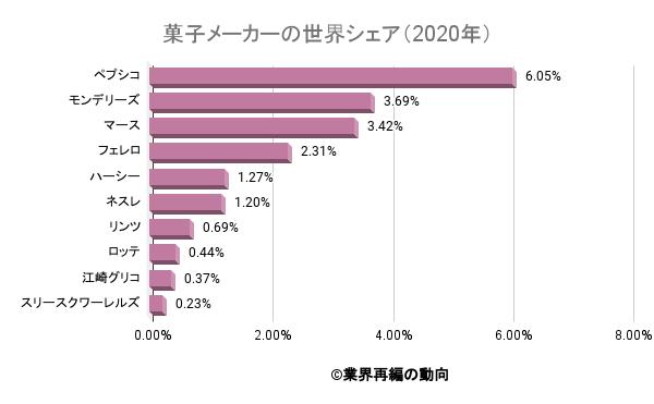 菓子メーカーの世界シェア(2020年)