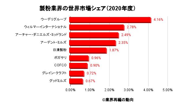 製粉業界の世界市場シェア(2020年度)