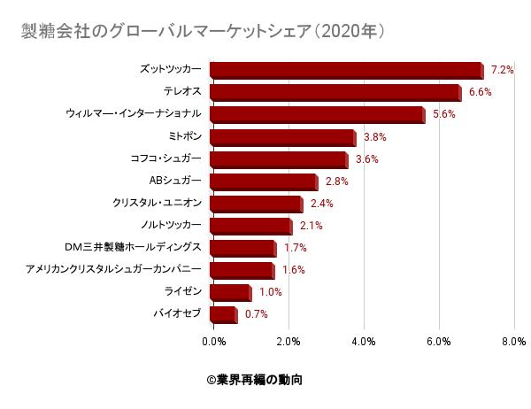 製糖会社のグローバルマーケットシェア(2020年)