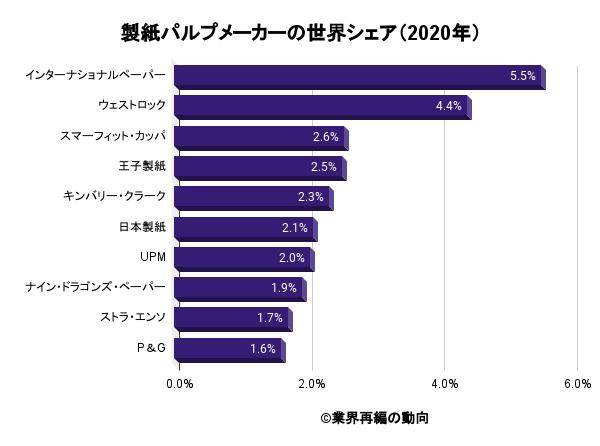 製紙パルプメーカーの世界シェア(2020年)