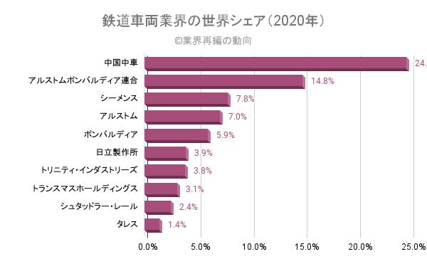 鉄道車両業界の世界シェア(2020年)