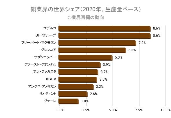 銅業界の世界シェア(2020年、生産量ベース)