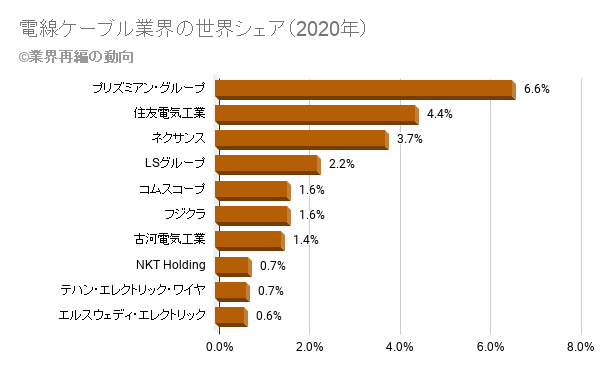 電線ケーブル業界の世界シェア(2020年)