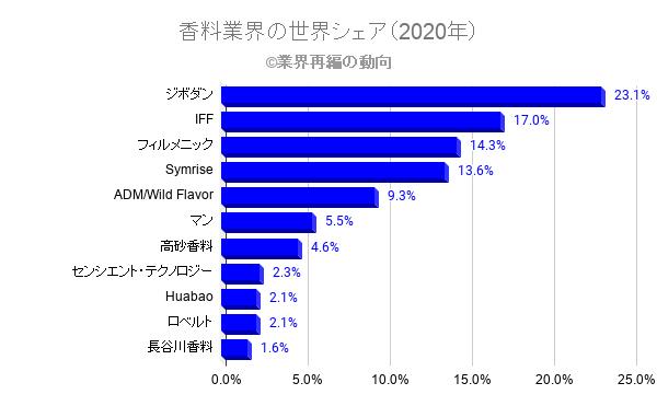 香料業界の世界シェア(2020年)