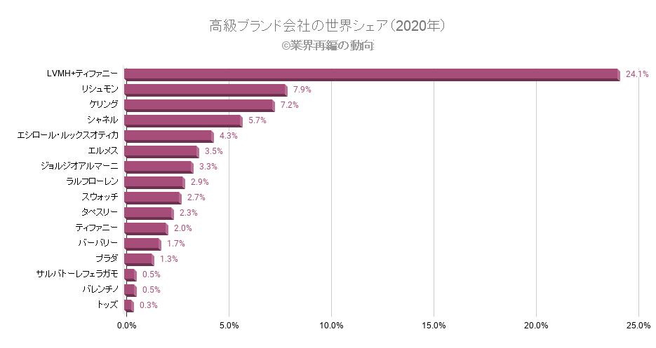 高級ブランド会社の世界シェア(2020年)