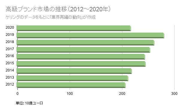 高級ブランド市場の推移(2012~2020年)