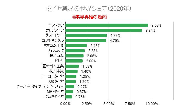 タイヤ業界の世界シェア(2020年)