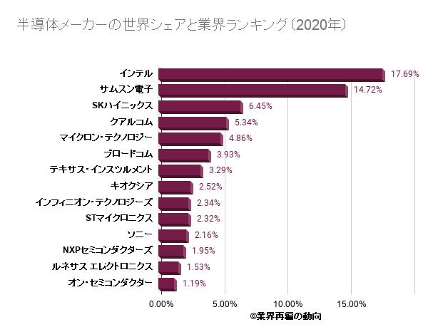 半導体メーカーの世界シェアと業界ランキング(2020年)